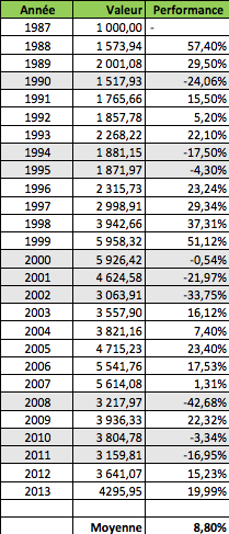 Tableau évolution du CAC 40 depuis 1987